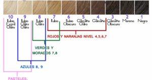 mechas cobrizas etapas de decoloracion