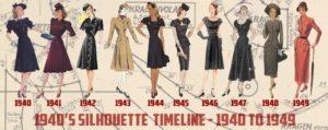 Línea del tiempo 1940